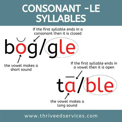 consonant le syllable splitting marking open and closed first syllable