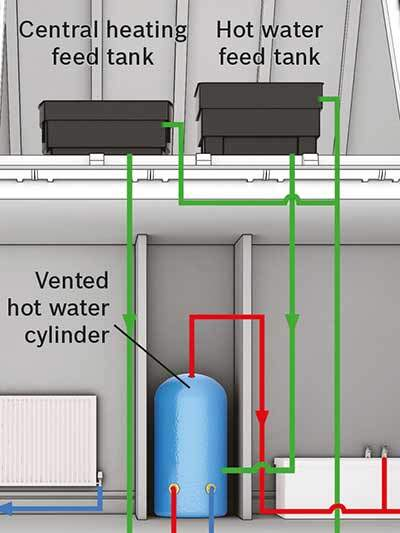 VENTED CYLINDER & WATER TANKS