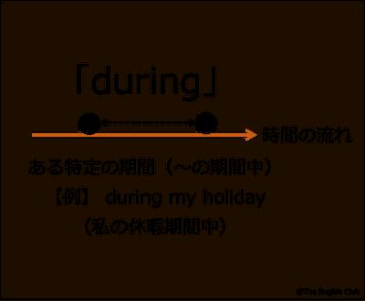 ある特定の期間を示す前置詞 during