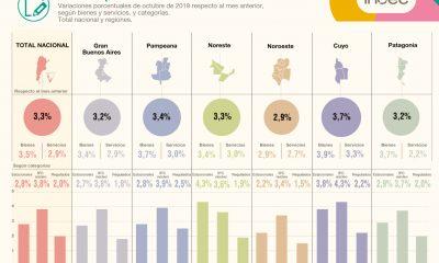 La inflación en la Patagonia acumula un 41,5% en lo que va del año