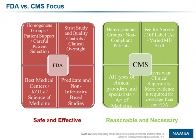 Figure from NAMSA CMS Reimbursement Webinar