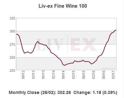 indice vino LIVEX 100