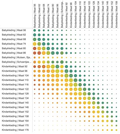 correlation in data - Marktplaats