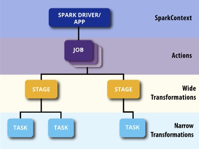 Spark Fair Scheduler