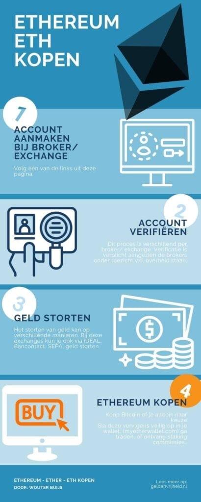 ethereum kopen (ether-eth) infographic