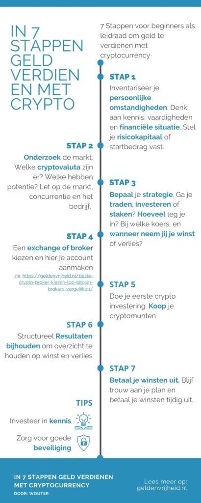 geld verdienen met cryptocurrency in 7 stappen infographic