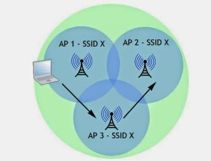 Wireless AP WDS
