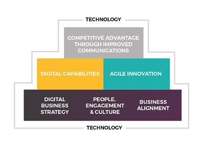 digital-transformation-framework
