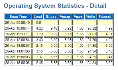 CPU Utilization Statistics - from AWR