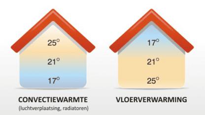 Convectiewarmte radiatoren versus vloerverwarming