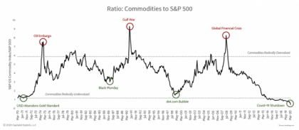 Commodities to S&P chart fed policy