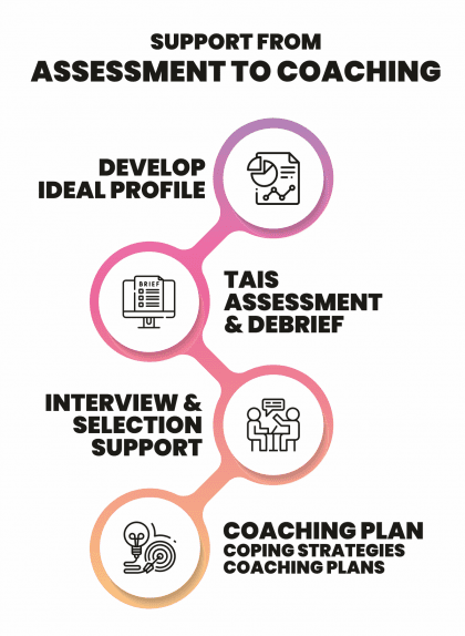 Support from Assessment to Coaching