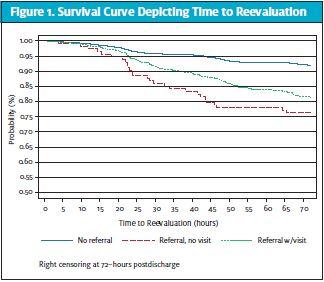 Survival Curve Graph on bronchiolitis Reevaluation Rate