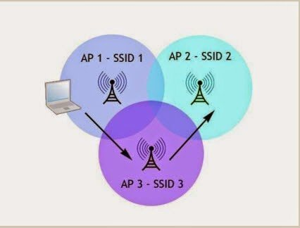 Wireless AP non WDS