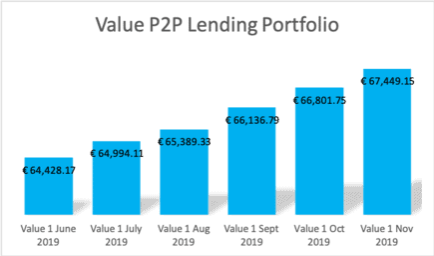 Value of my P2P Lending Portfolio (Mintos, Swaper, Grupeer, EstateGuru, Crowdestate)