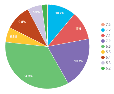 Gráfica de distribución de versiones de PHP usadas en WordPress.
