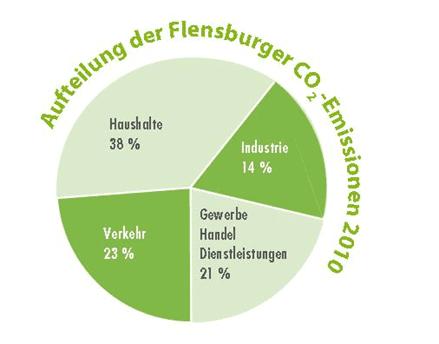Grafik CO2-Emissionen 2010 Bau-Messe: Alles unter Dach und Fach!