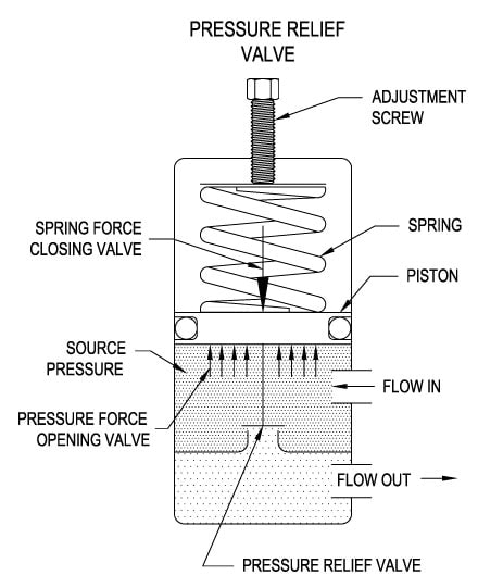 Pressure Relief Valve Diagram