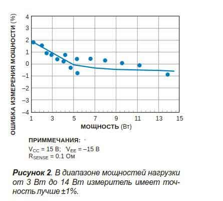 Измеритель мощности с точностью ±1%-2
