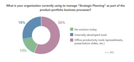 strategic planning as part of the product portfolio business process