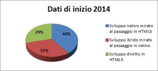 HTML5 vs Nativo vs Ibrido
