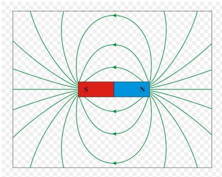 Magnet fysik 2