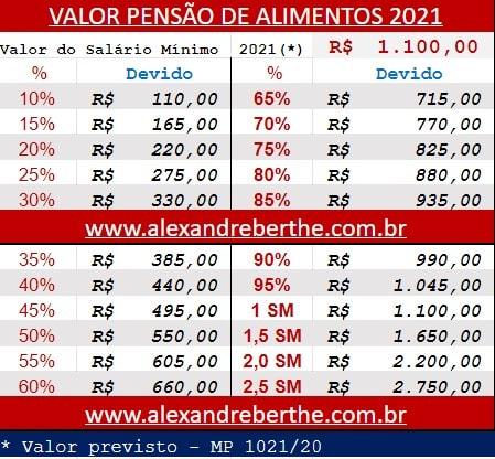 qual o valor da pensão 2021