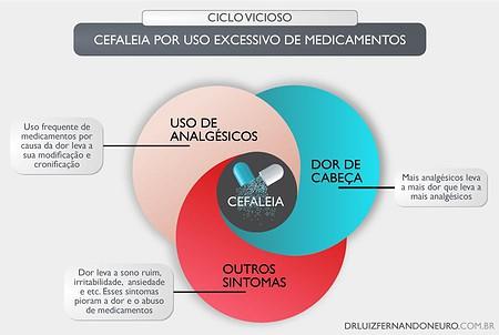 A cefaleia por uso excessivo de medicamentos é um ciclo vicioso. Analgésicos levam a dor