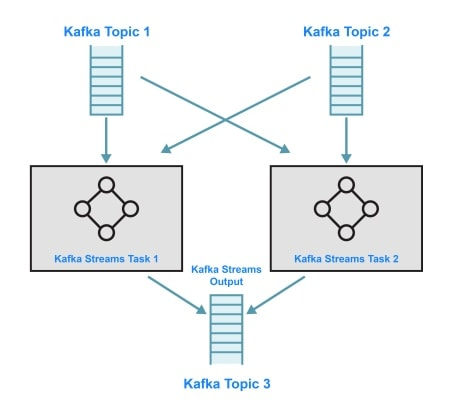 Kafka Streams Example