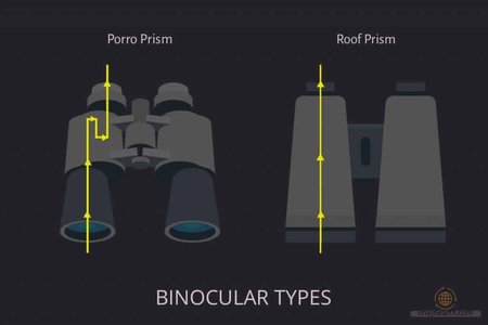 binocular types based on prism to consider when looking for the best binoculars for stargazing