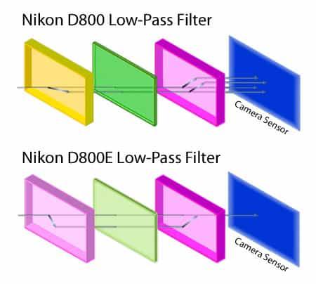 Nikon-D800-D800E-filtro-passa-basso