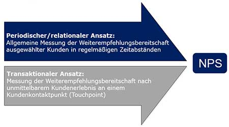 relational-vs-transaktionale-Messung