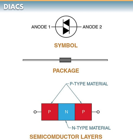 A diac is a three-layer, two-terminal bidirectional device