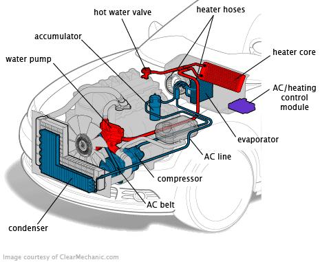 Car ac parts location