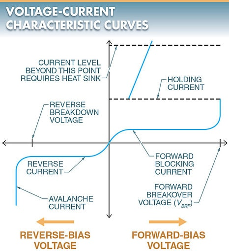 SCR voltage-current characteristic curve