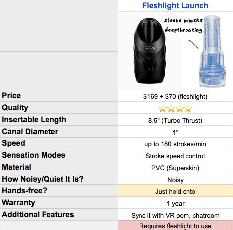 Fleshlight Launch specs