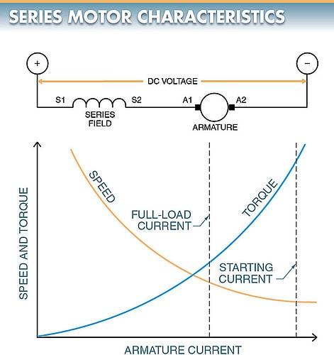 DC series motor torque speed curve (characteristics curve)