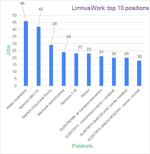 limnus job offers