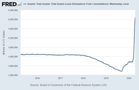 FRED-Federal-Reserve-2008-2013-Balance-Sheet-Chart