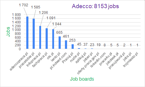 Adecco - job offers