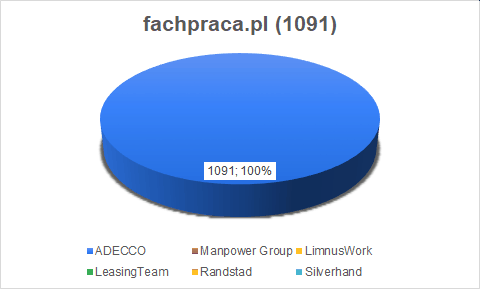 fachpraca job ads