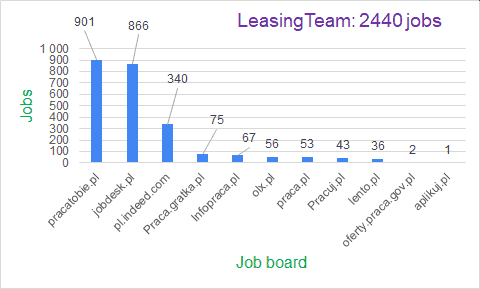 leasingteam job offers