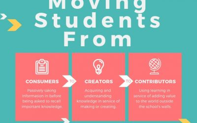 Moving Students From Consumers To Creators To Contributors