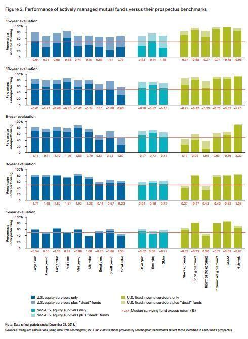 Comportamiento fondos vs indices