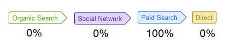 Google Analytics Ultima Interazione