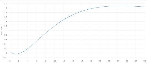 Spread curva tipos