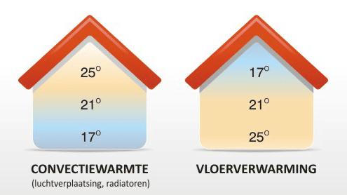 Voordelen vloerverwarming - Convectiewarmte radiatoren versus vloerverwarming