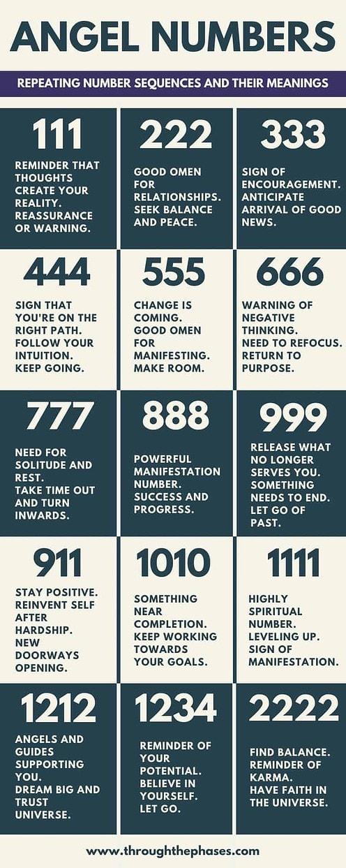 angel numbers chart