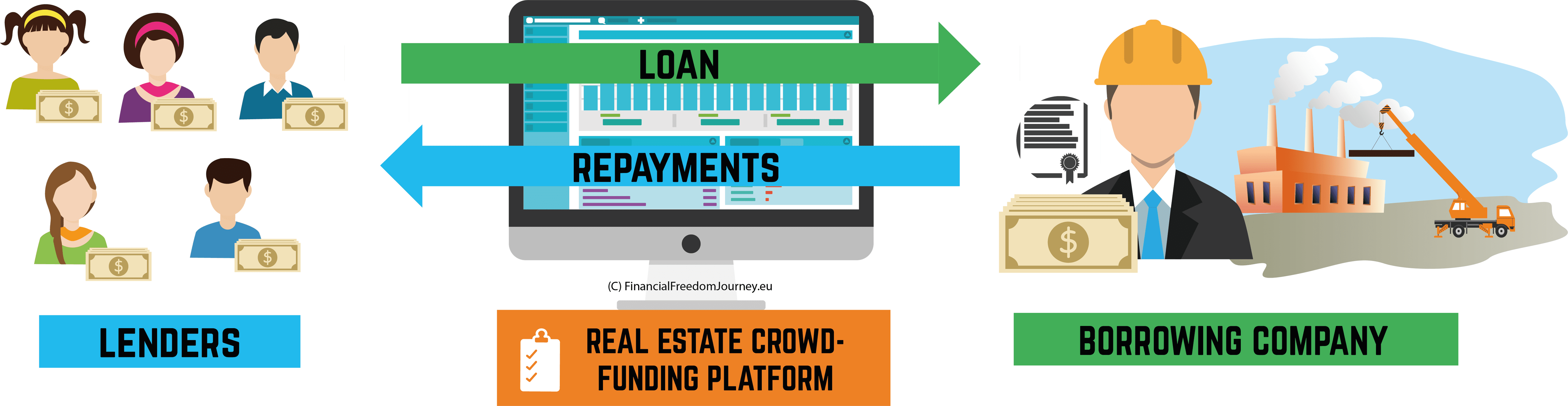 Real Estate Crowdfunding Explained