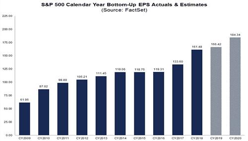 Figure 4: U.S. Corporate Profits